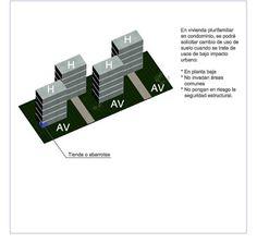 Usos de suelo dentro de los conjuntos habitacionales