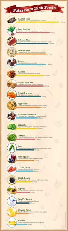 What Foods Have Potassium [infographics]