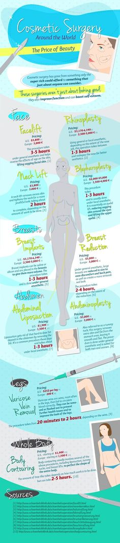 How Much Do Cosmetic Surgery Procedures Cost? -PositiveMed | Where Positive Thinking Impacts Life