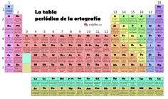 Tabla periódica de #Ortografía Su creador ha convertido los símbolos químicos en consejos de ortografía.