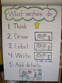 Mrs. Jones's Kindergarten: Writing goals