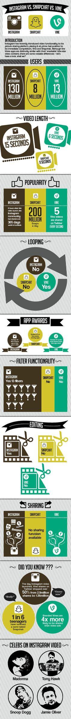 Instagram vs SnapChat vs Vine #infografia #infographic #socialmedia