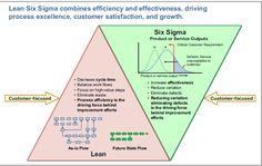 Business Process Improvement Methodology- Lean Six Sigma Framework Change Management, Business Management, Business Planning, Talent Management, Lean Six Sigma, Kaizen, 6 Sigma, Enterprise Architecture, Operational Excellence