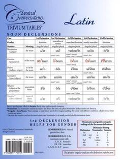 Trivium Table: Latin