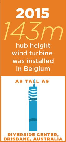 Wind turbines are taller and taller!