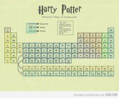 Harry Potter Periodic Table of Characters. Perfect for a chemistry and Harry Potter fanatic ❤️❤️❤️❤️ Mesa Do Harry Potter, Harry Potter Table, Saga Harry Potter, Mundo Harry Potter, Theme Harry Potter, Harry Potter Characters, Funny Harry Potter Pics, Harry Potter Humour, Harry Potter Sketch