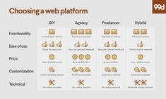 How to pick a web platform for your business - 99designs Blog