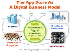 Rich picture of App Store Business Model Enterprise Architecture, App Marketing, App Support, Business Networking, Applications, Stores, App Store, Service Design, Mobile App