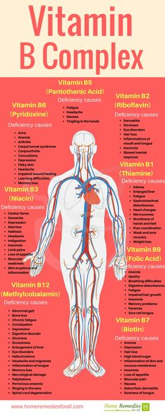 Learn about Vitamin B complex benefits and understand how deficiency can affects your health