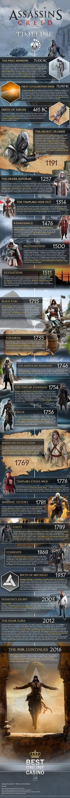 Complete Assassin's Creed timeline So far (source in comments) Assassins Creed Quotes, Assassins Creed Odyssey, Assassins Creed Cosplay, Assassins Creed Origins, Asesins Creed, All Assassin's Creed, Life Is Strange, Assassin's Creed History, Connor Kenway