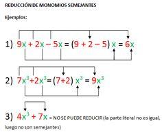 REDUCCIÓN DE MONOMIOS SEMEJANTES. Monomios semejantes son cuando tienen su parte literal idéntica (tanto su variable como exponente). Ejemplo: 7x^3 y -2x^3, los dos monomios tienen igual parte literal x^3. Para reducir monomios estos deben ser semejantes (idéntica parte literal), se opera con los coeficientes y dejaremos la misma parte literal.