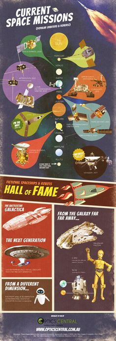 Space Missions: Popular Orbiters, Rovers, Robots and Fictional Space Vehicles