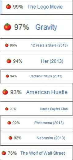 """The Lego Movie"" currently has a higher rating on RT than all of the ""Best Picture"" nominees. Love it!"