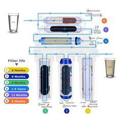 This is how our 6 stage RO system works,Yunda Filter Co provides the best water filter products to our customers! Pur Water Filter, Reverse Osmosis Water Filter, Best Water Filter, Whole House Water Filter, Reverse Osmosis System, Water Filters, Water Filtration System, Water Systems, How To Make Drinks