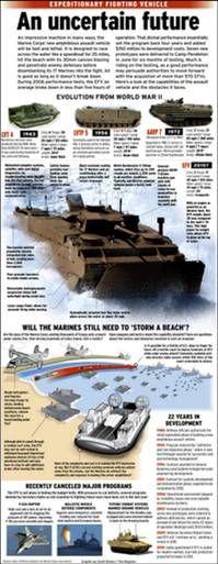 USMC EFV - An Uncertain Future