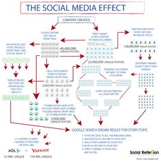 The social media effect ... #infographic #imkt10