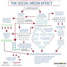 Social Media effect @Sarah VanSlette
