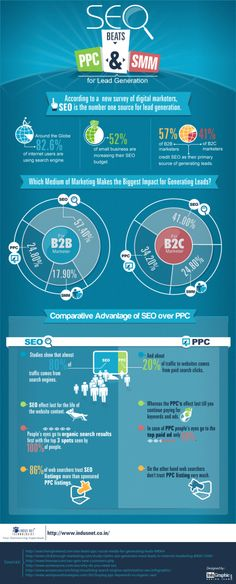 #SEO Beats #PPC & #SMM for #LeadGeneration