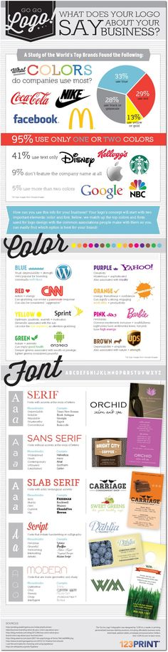What Your Company Logo Says About Your Brand #branding #infographics