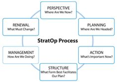 StratOp Process