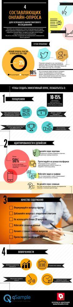 опрос, исследование, маркетинг, онлайн-опрос, вовлеченность, интерактивность, аудитория, данные, инфографика