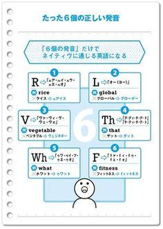 ネイティヴに通じる英語になるために必要となる「たった6個の正しい発音」とは、【1】「R」、【2】「L」、【3】「V」、【4】「Th」、【5】「Wh」、【6】「F」の6つ。この「6つのアルファベットの発音」は、ほとんどの日本人が、かなり間違った発音をしているので、ネイティヴに英語が通じない一番の原因となっている。