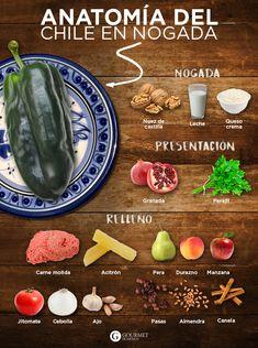 ¡Éstos son los ingredientes del chile en nogada! Esta clásica receta mexicana nunca pasará de moda. Wine Recipes, Mexican Food Recipes, Cooking Recipes, Mexico Food, Deli Food, Good Food, Yummy Food, Food Places, Time To Eat