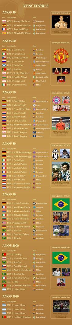 Todos os vencedores da Bola de Ouro, desde a época da France Football até a unificação com a Fifa.