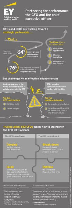 Our latest #EY CFO study, Partnering for performance Part 5: the CFO and the chief executive officer (CEO), examines how the CFO's relationship with their CEO has changed, and joint commitments required to strengthen their alliance. The study is based on a survey of 652 CFOs and interviews with CFOs and CEOs, and covers how leading CFOs and CEOs are partnering together on digital, M&A decisions, performance measurement and operating model redesign.