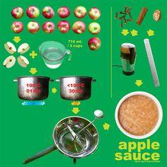 This East Van Kitchen EVK's Apple Sauce Diagram! Homemade Applesauce, Apple Sauce, Kitchen Recipes, Vegan Vegetarian, Infographics, Oatmeal, Frozen, Diagram, Ice Cream