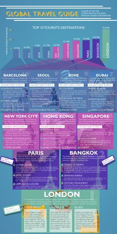 Global Travel Guide: must sees in the top 10 most popular world cities.