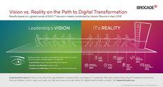 Das Potenzial der digitalen Transformation: IT ohne Einschränkungen durch veraltete Technologien