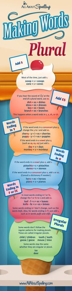 Why do we add S to some words but ES to others? And when a word ends with Y, how do we know whether to change the Y to I before adding the plural suffix? And why on earth does knife become knives? You can unravel these mysteries with six simple rules. Teach English To Kids, English Grammar For Kids, Learning English, English Grammar Rules, Teaching English Grammar, English Spelling, Grammar Tips, English Writing, English Language Arts
