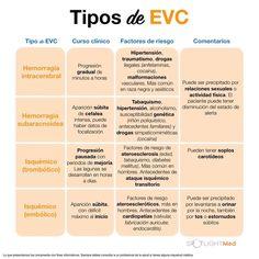 Tipos de EVC  Fuente:SpotlightMed Facebook Med Student, Student Life, Med School, Medical Students, Medicine, Instagram, Photo And Video, Doctors, Internal Medicine