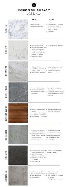 Kitchen Countertop Surfaces 101 — STUDIO MCGEE