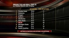#Baylor football projected by ESPN to open 2014 in the top 10. #SicEm