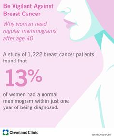 A study of 1,222 women found that 13 percent of women had a normal mammogram within one year of a breast cancer diagnosis.