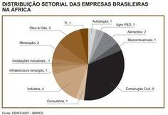 Ótimo documento de Deborah Vieitas e Isabel Aboim sobre as oportunidades de empresas brasileiras na África. http://www.deborahvieitas.com/blog/deborah-vietias-sobre-oportunidades-de-brasileiros-na-africa.html