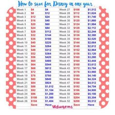 How to Save for A Disney Vacation in 1 Year Ever wonder how some people seem to be able to afford and save to go to Walt Disney World every other year or even every year? These people aren't millionaires, they seem to just be ordinary joe schmos like the rest of us, so how are …