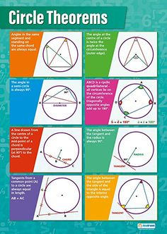 Our Circle Theorems poster is an exceptional resource and an important part of our Math series. This clear and concise poster displays 8 different kinds of circles and explains diameter, chord, tangent, and radius. Circle Math, Circle Geometry, Circle Theorems, Gcse Maths Revision, Math Charts, Math Poster, Math Formulas, Homeschool Math, Online Homeschooling