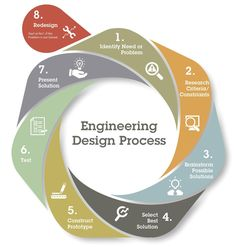 Engineering Design Process graphic