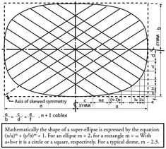Mathematical formula for a Super Ellipse
