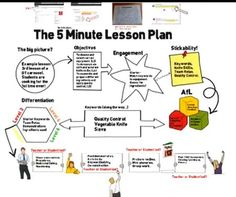 Lesson planning - Google Search