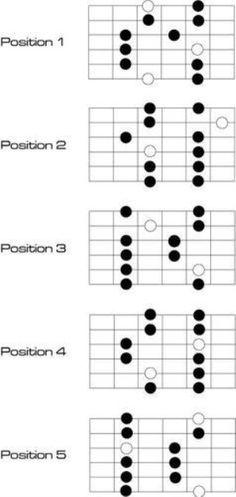 Positions de la gamme pentatonique majeure Music Theory Guitar, Jazz Guitar, Music Guitar, Playing Guitar, Acoustic Guitar, Guitar Chords And Scales, Guitar Chord Chart, Guitar Tabs, Electric Guitar Lessons