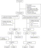 Administration of a probiotic with peanut oral immunotherapy: Arandomized trial — ScienceDirect
