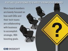 Five Key Questions to Expect From Your Board