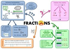 Fractions Math 5, Math Fractions, Cycle 3, Thing 1, Math For Kids, Math Centers, Mathematics, Homeschool, College