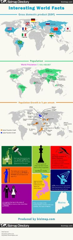 Goes through the top 10 countries by GDP, the 10 countries with the most population, and the 10 countries with the highest and lowest population growth and then some more general facts about the world. Funny Facts, Random Facts, Random Stuff, World History Classroom, Moving To New Zealand, Geography Activities, Learning For Life, Interesting Facts, Fascinating Facts