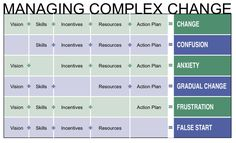 My Journey: Managing Complex Change from a Leadership Perspective . Change Management, Business Management, Business Planning, Change Leadership, School Leadership, Theory Of Change, Organizational Design, Organization Development, Systems Thinking