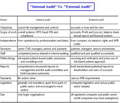 Learn about similarities and differences of internal auditor vs external auditor in detail here! A comprehensive risk management, internal control and auditing guide. Internal Control, Internal Audit, Balance Sheet, Accounting And Finance, Risk Management, Learning, Studying, Teaching, Onderwijs